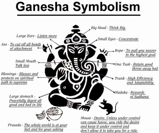 Ganesha-symbolism