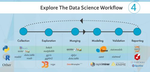 Data Science A New Way To Explore Data